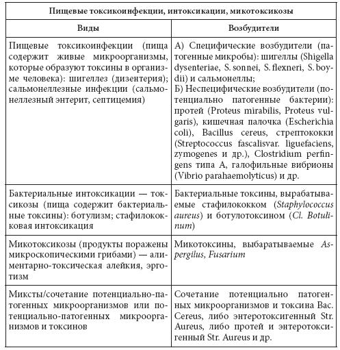 Пищевое отравление симптомы и лечение   wmj.ru