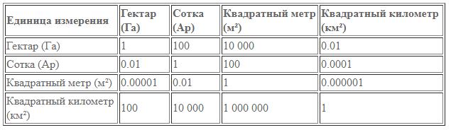 «гектарщики никому не нужны». чем обернулось для россиян получение дальневосточного гектара