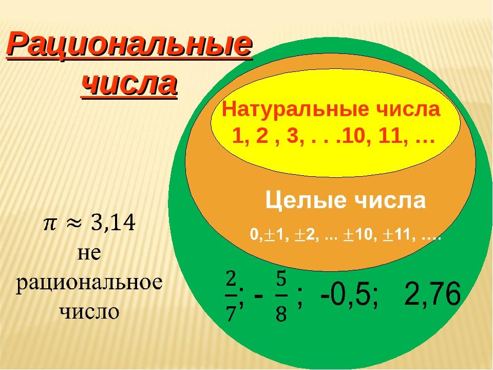 Рациональные числа: что это такое, свойства и примеры - узнай что такое