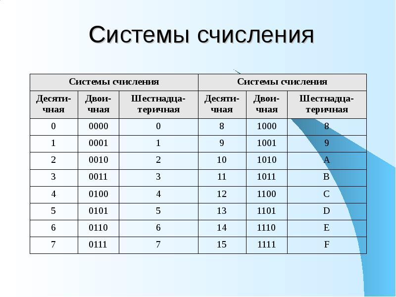 Информатика - система счисления. виды систем счисления