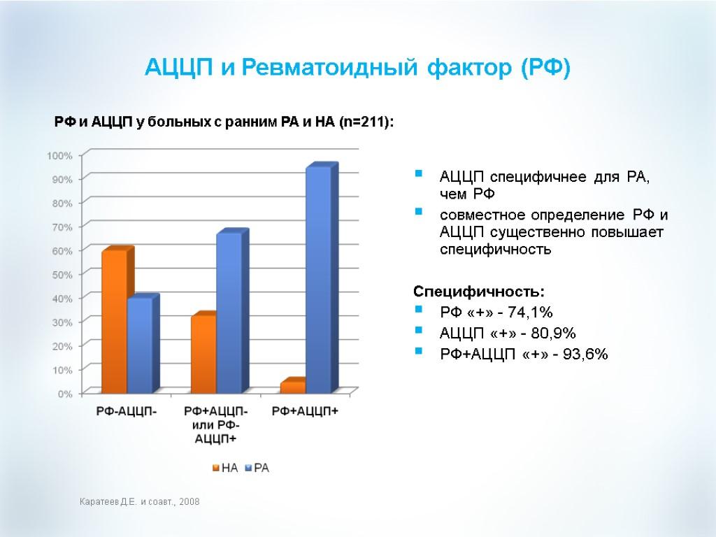 Аццп - анализ крови: расшифровка, норма у взрослых, что показывает?