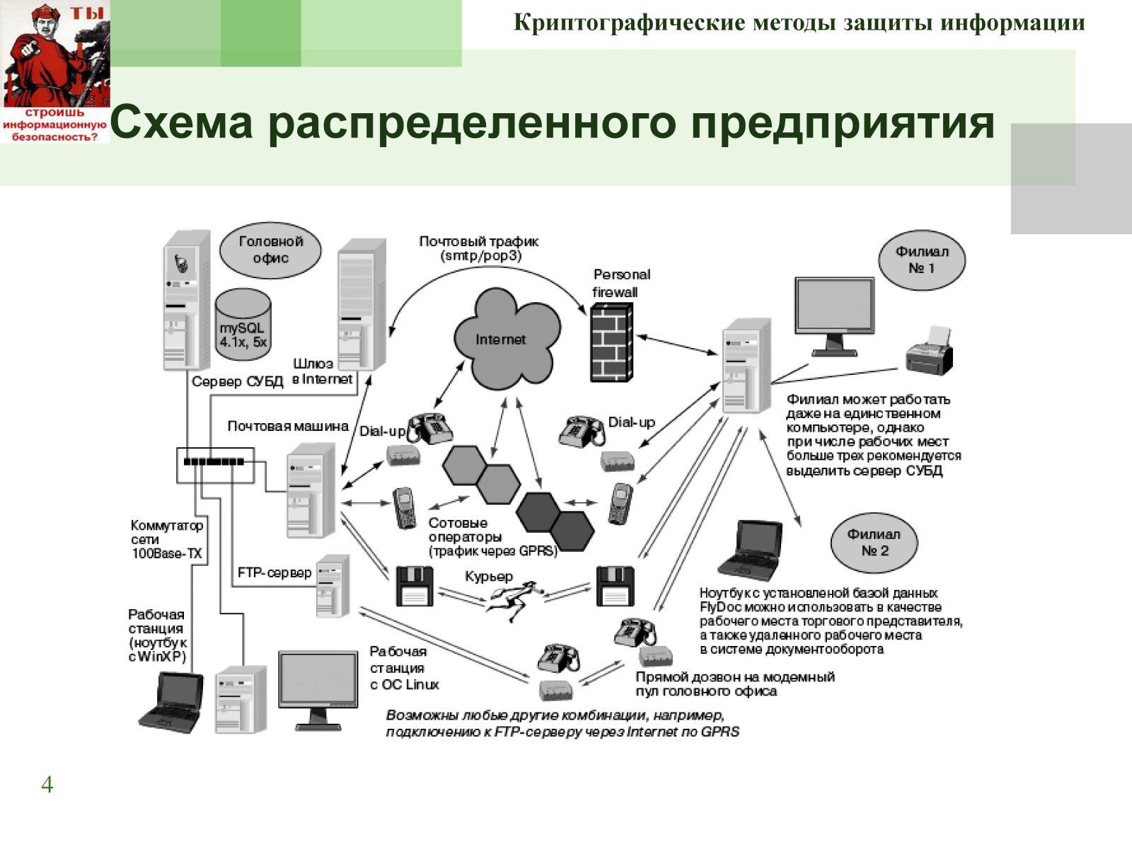 Сертифицированные скзи – что нужно знать, чтобы правильно их выбрать | itsec.ru