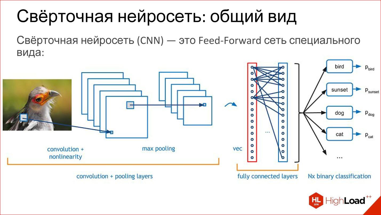Нейронные сети в картинках: от одного нейрона до глубоких архитектур / хабр