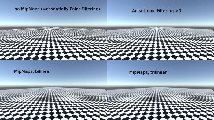 Трилинейная фильтрация или анизотропная что лучше