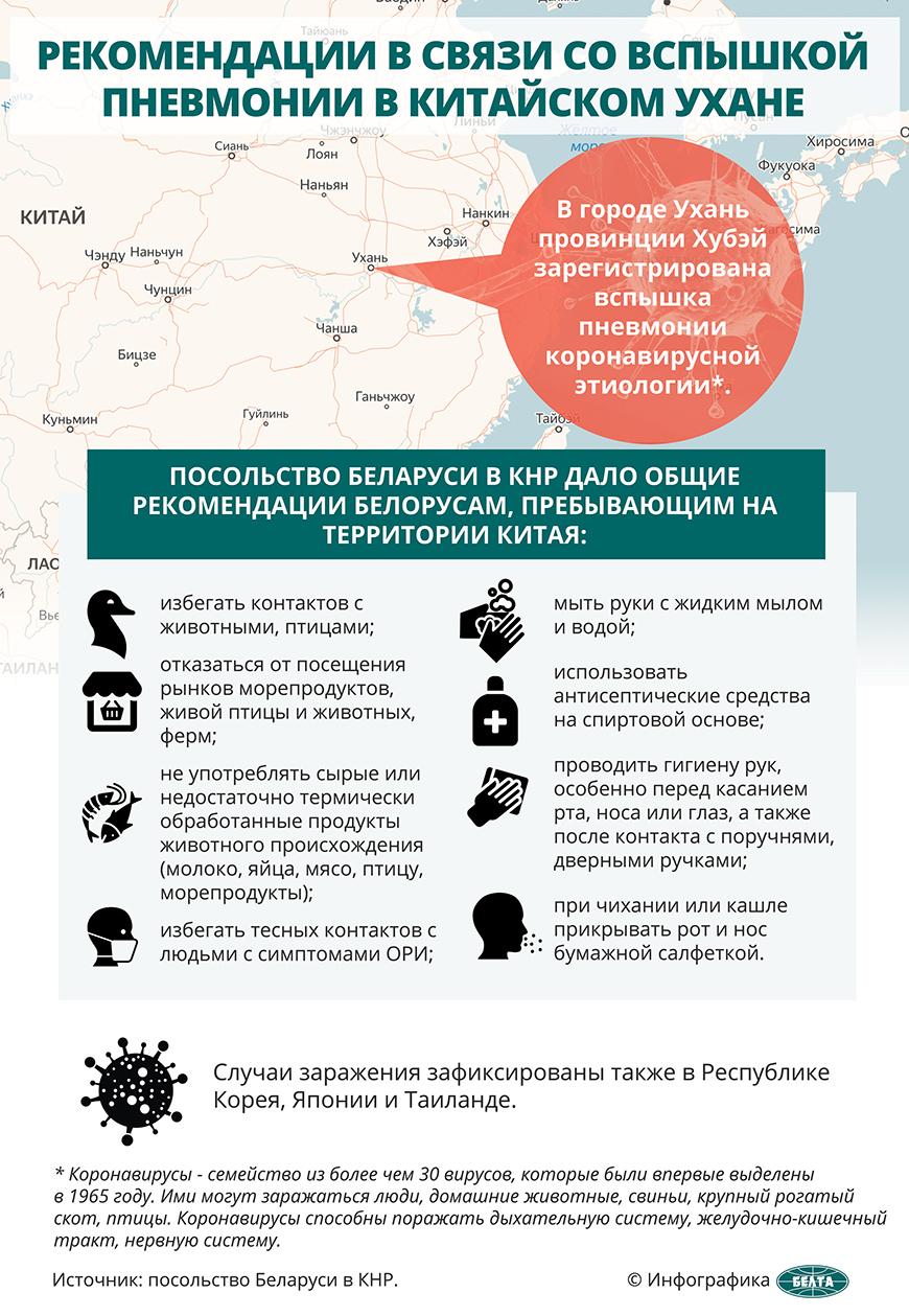 Коронавирус: симптомы, профилактика, лечение