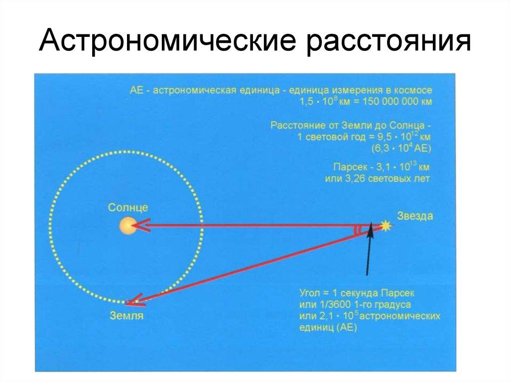 """Астрономическая единица – журнал """"все о космосе"""""""