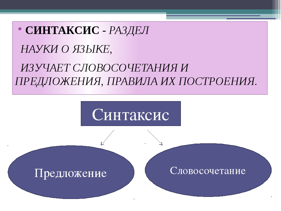 Синтаксис - что изучает наука, ее определение и что в себя включают ее разделы   tvercult.ru