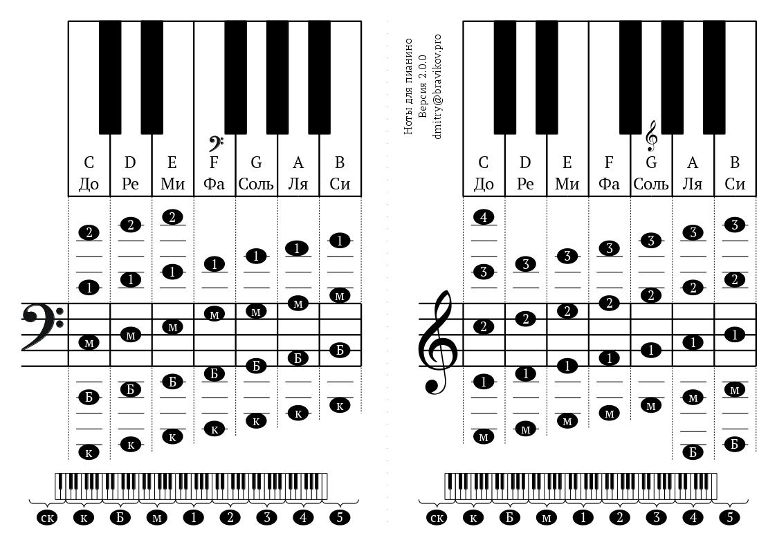 Буквенное обозначение нот и тональностей