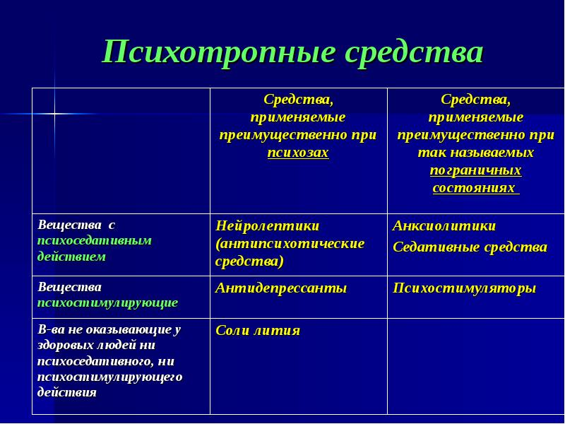 Нейролептик. действие нейролептиков. список нейролептиков