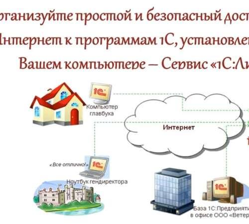 «альфа-линк» - канал интеграции с 1с для малого бизнеса и ип — «альфа-банк»