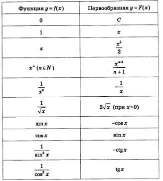 Интегралы – что это, как решать, примеры решений и объяснение для чайников