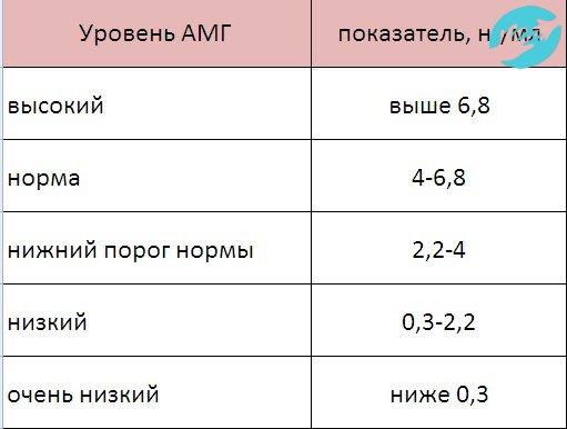 Антимюллеров гормон (амг) - норма у женщин разного возраста
