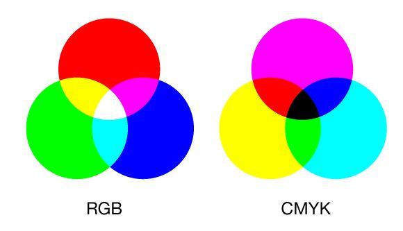 Цветовые модели rgb,cmyk, hsb - все что надо знать