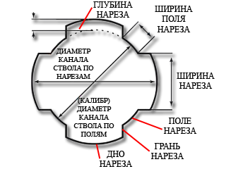 45 калибр в мм: таблица калибров, отечественные и зарубежные измерения, характеристики, виды