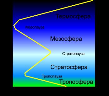 Атмосфера земли: состав, харатеристика, где начинается космос