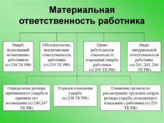 Материальная ответственность работника полная индивидуальная форма договора перечень работ
