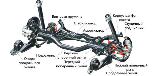 Устройство подвески автомобиля, виды и функции, фото