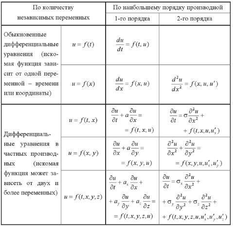 Дифференциальное уравнение в частных производных — википедия. что такое дифференциальное уравнение в частных производных
