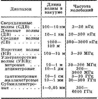 Что такое радиоволны (ч2) | контент-платформа pandia.ru