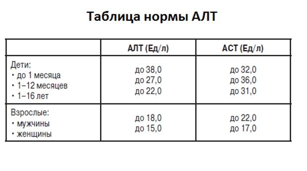 Биохимический анализ крови. алт и аст: расшифровка показателей