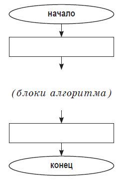 Зачётное задание по алгоритмизации
