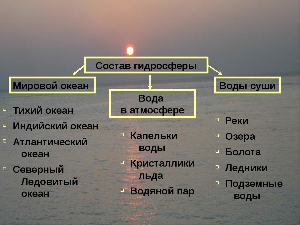 Что такое гидросфера? перечислите её составные части.