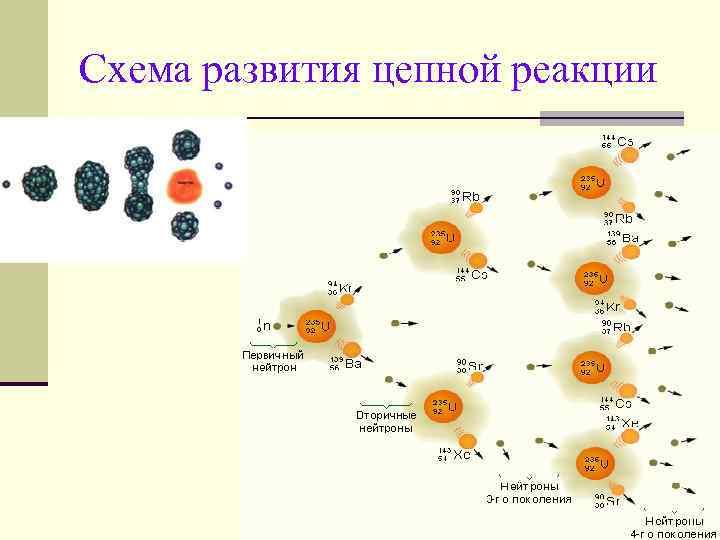 Цепная реакция – схема деления кратко