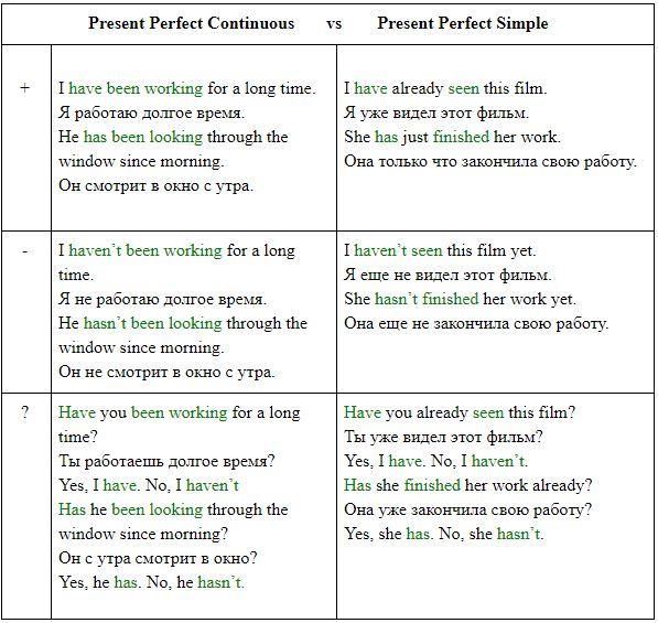 Past perfect (паст перфект) — прошедшее совершенное время в английском