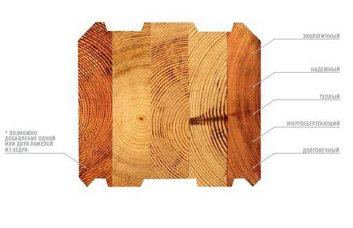 Дома, построенные по технологии клееного бруса: принципы технологии, достоинства и недостатки материала, проекты и цены под ключ в москве