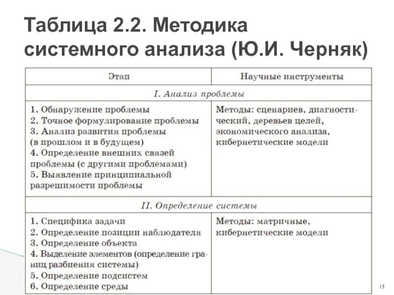 Системный анализ: лекции и учебные пособия. «системный анализ и проектирование» (е. н. живицкая)