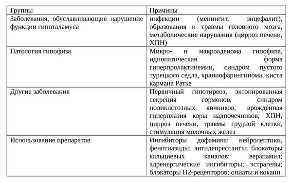 Обзор эндокринной системы
