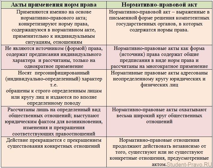 Понятие и виды нормативно-правовых актов