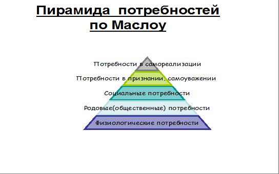 Потребности человека - что это такое, определение, классификация и виды