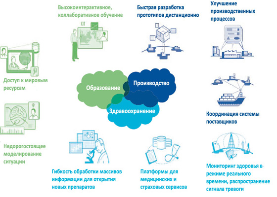 Облачные, туманные и граничные вычисления: отличия и перспективы развития технологий | rusbase