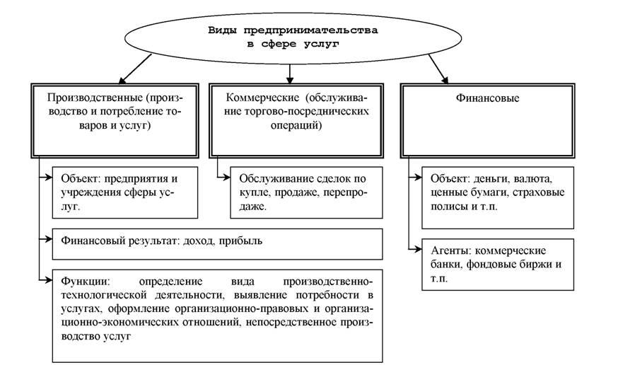 Что такое предпринимательство | biz-incom.ru
