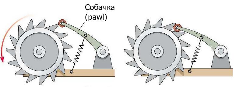 Что такое момент инерции: формулы для стержня и колеса :: syl.ru