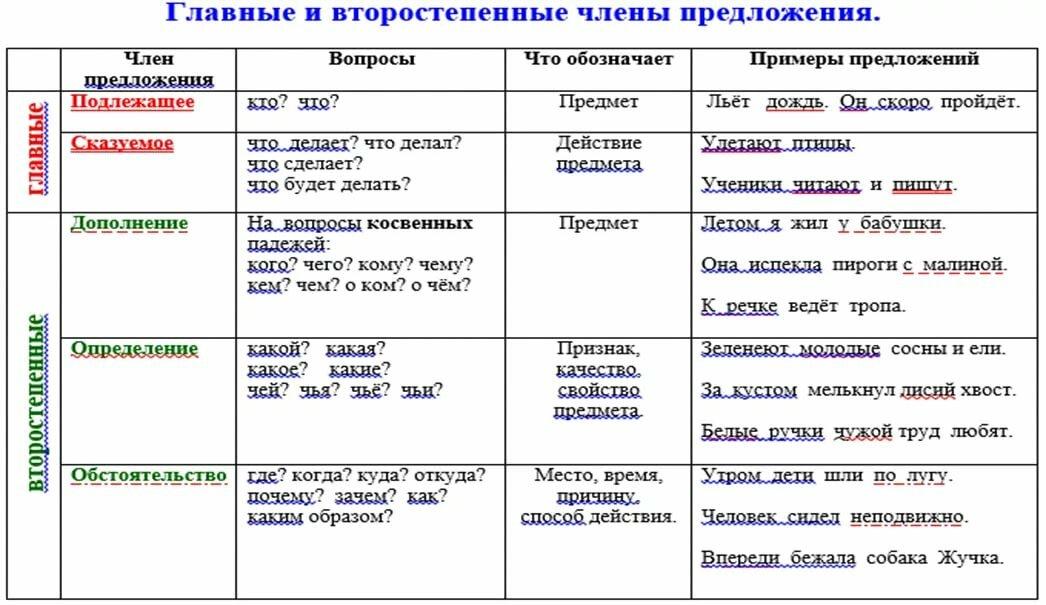Второстепенные чл предложения. на какие вопросы отвечает (таблица) - помощник для школьников спринт-олимпик.ру