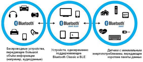 Что такое bluetooth. для чего нужен bluetooth. в чем разница между bluetooth и wifi