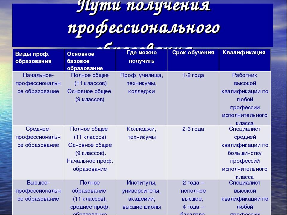 Общее среднее образование википедия