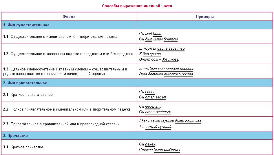 Сказуемое. формы сказуемого: простое и составное