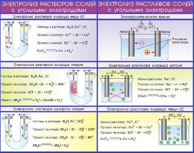 Электролиз – схема, продукты, суть процесса (химия, 11 класс)