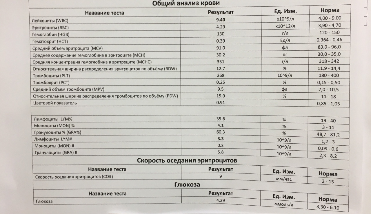 Hgb анализ крови расшифровка