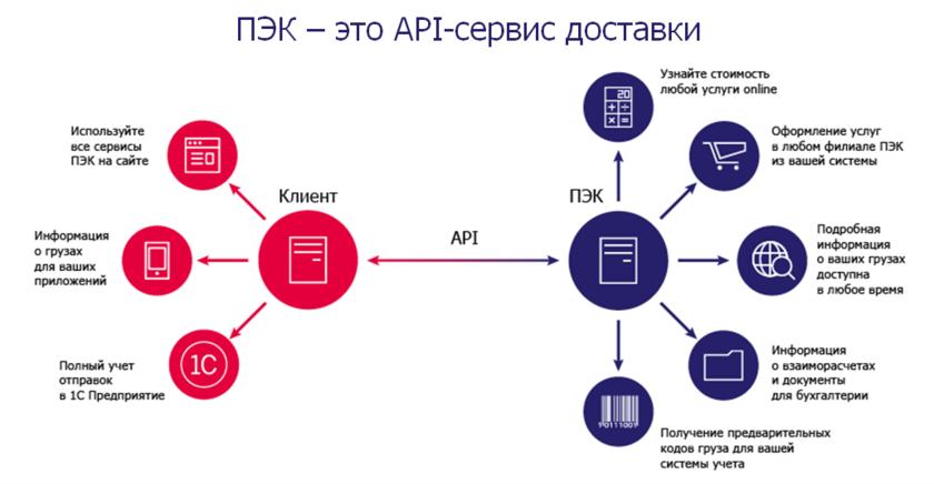 """Что такое пэк? """"первая экспедиционная компания"""". пэк - доставка груза :: syl.ru"""