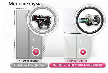 Что такое инверторный компрессор в холодильнике?