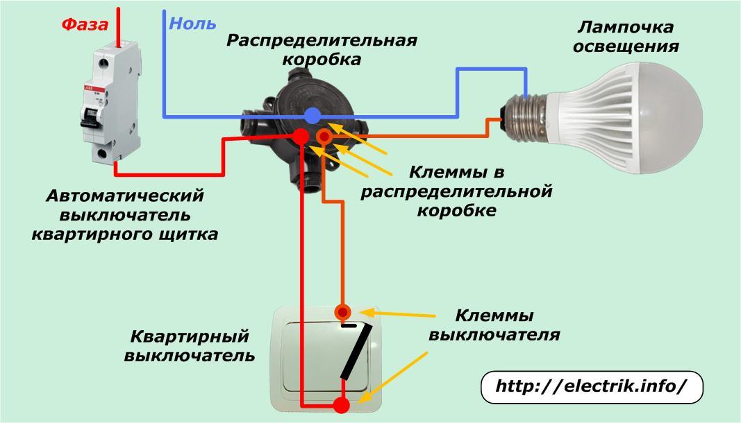 Что такое раструб канализационной трубы и для чего он нужен