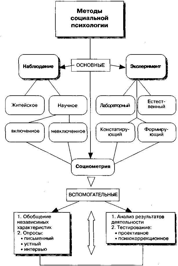 Социология и социальная психология