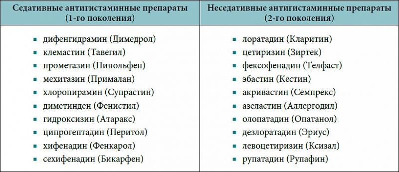 Антигистаминные препараты для детей и взрослых (список): новейшие поколения, перечень эффективных средств в борьбе с аллергией