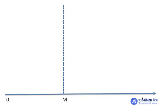 Трудоемкость продукции: что это такое и как ее рассчитать