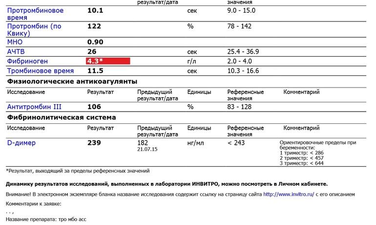 D-димер при беременности: норма у женщин, повышен - причины. анализ крови  на d-димер,расшифровка в москве