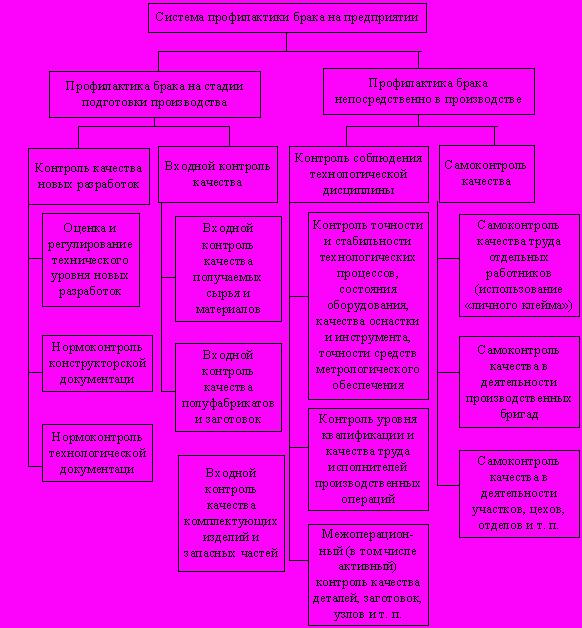 Производственный брак